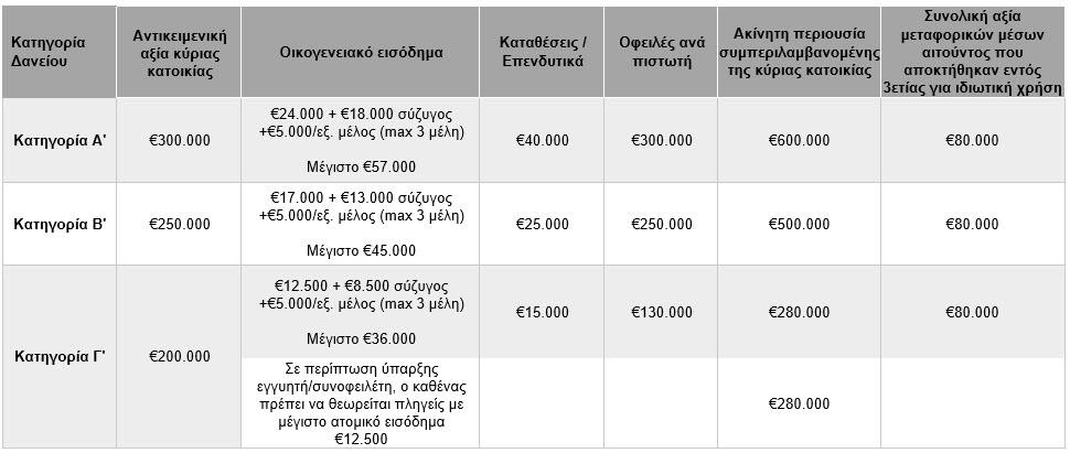 Εισοδηματικά και Περιουσιακά Κριτήρια (ανώτατα ποσά)
